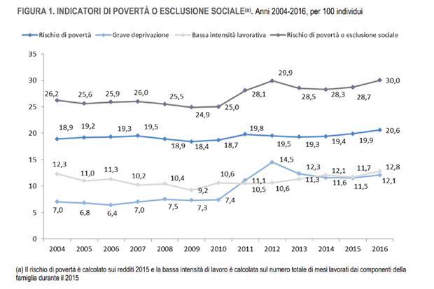 Gli indicatori di povertà ed esclusione sociale