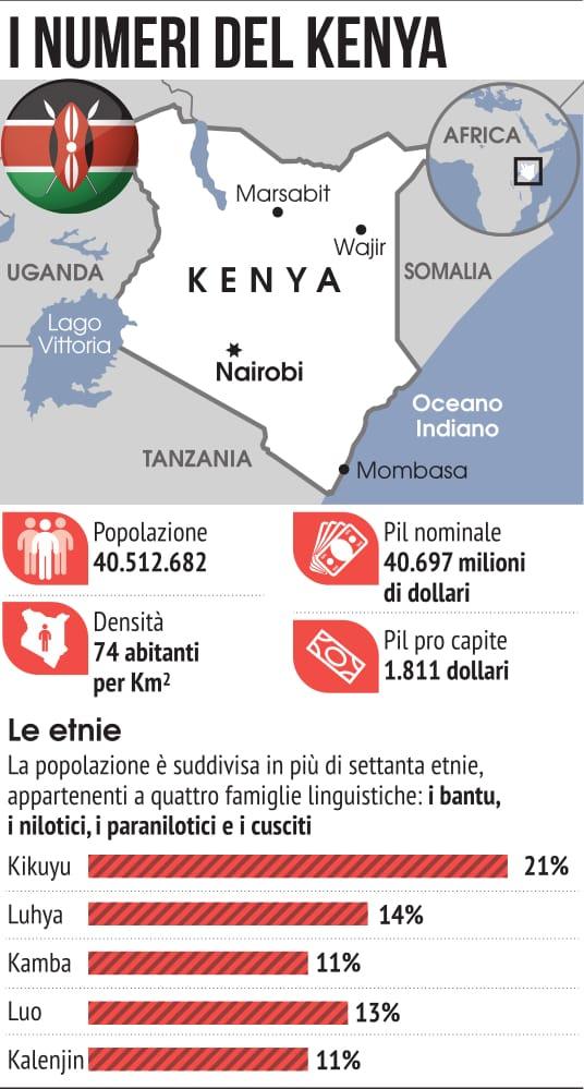 Statistiche e numeri del Paese africano