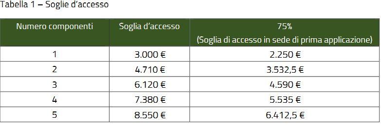 Tabella-soglia-accesso-povert%C3%A0.JPG
