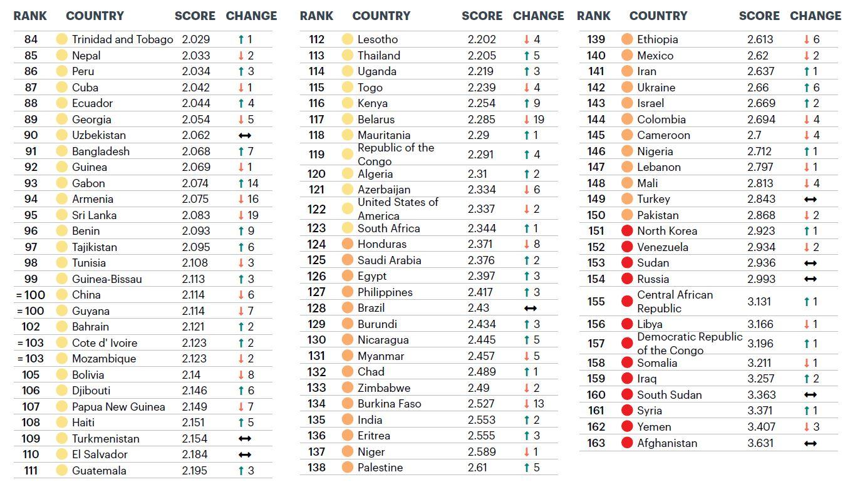 La classifica degli stati più pacifici (seconda parte)