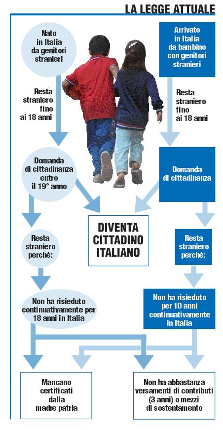 Matrimonio In Italia Con Cittadino Americano : Ius soli e culturae cosa cambierebbe con la nuova legge