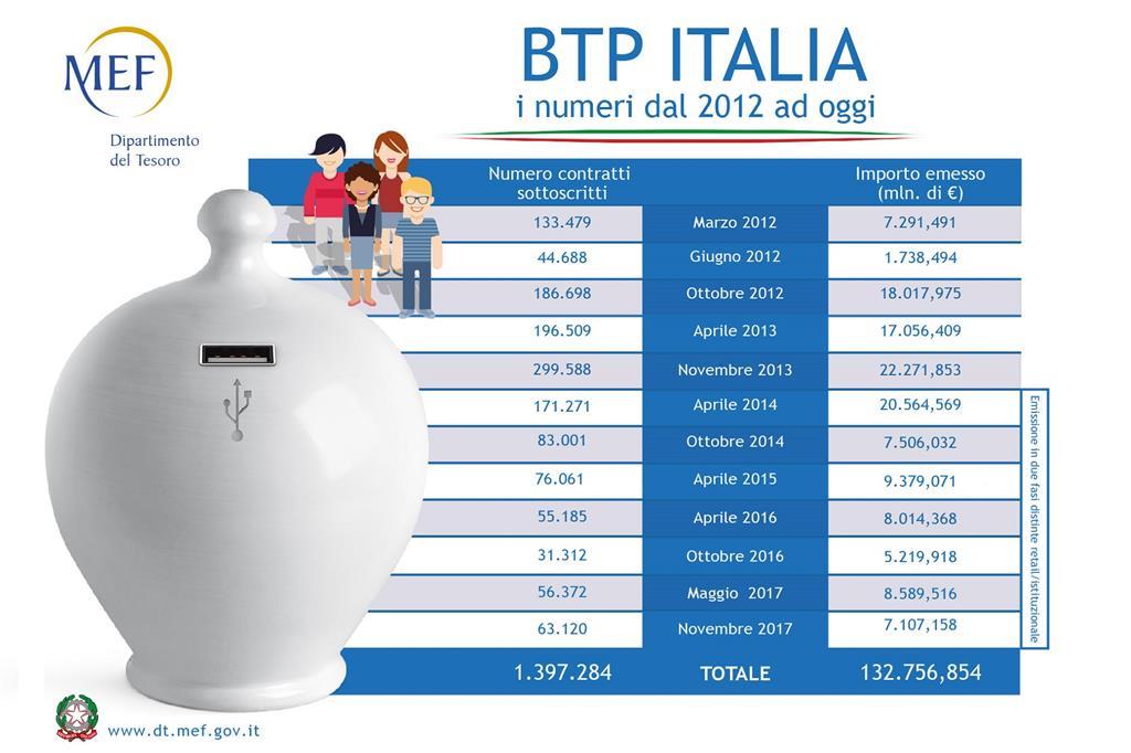 I risultati delle passate edizioni del Btp Italia