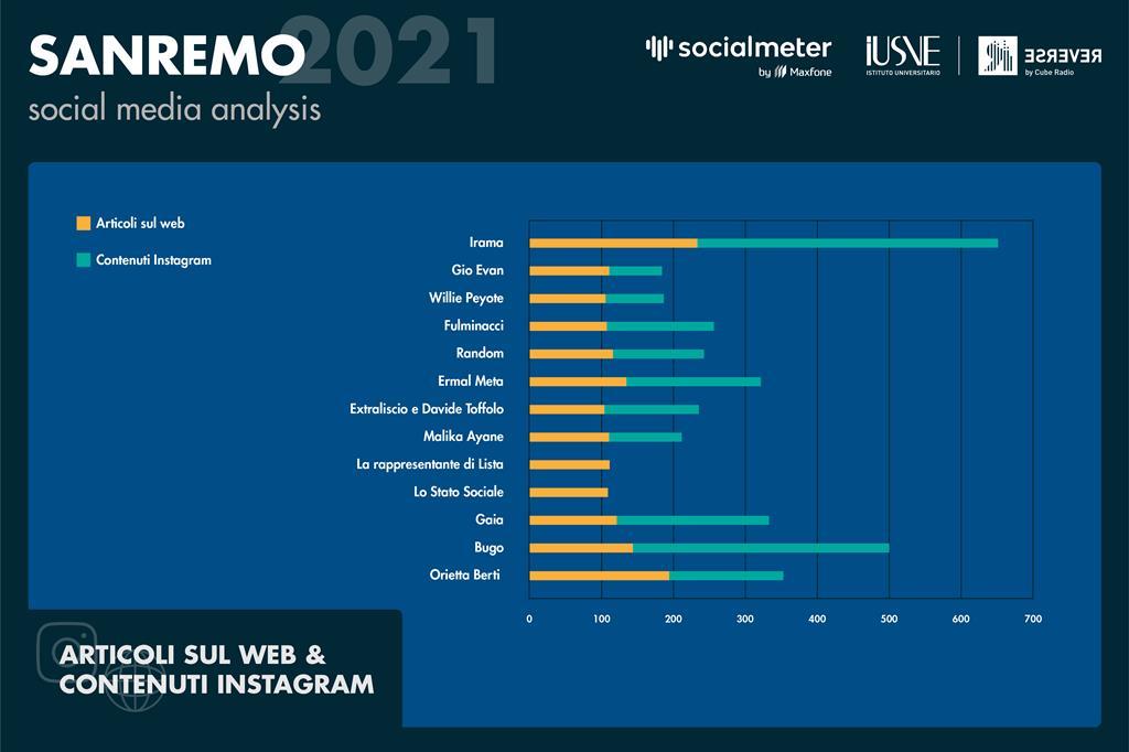 Il grafico mostra per ogni cantante la differenza fra gli articoli sul web (colore arancio) e i contenuti di testo su Instagram (colore azzurro), in cui sono stati nominami o taggati.  Su tutti svetta Irama, big in gara, ma attraverso una registrazione delle prove. - Radio Reverse