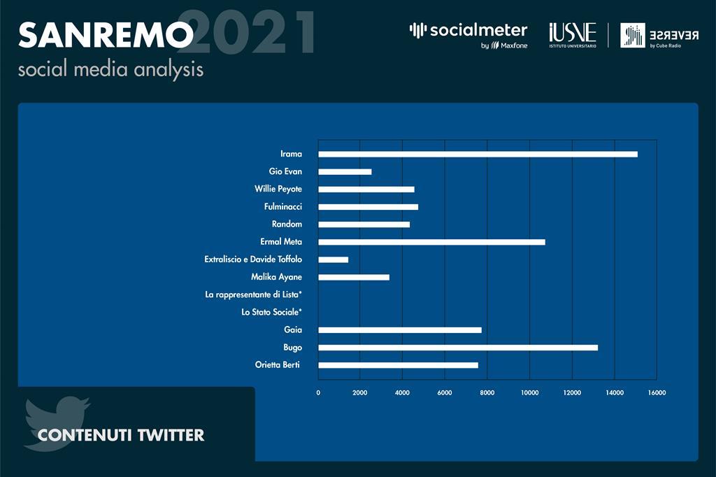 Il grafico rappresenta il numero di contenuti sulla piattaforma Twitter in cui è stato nominato o taggato un singolo artista. - Radio Reverse