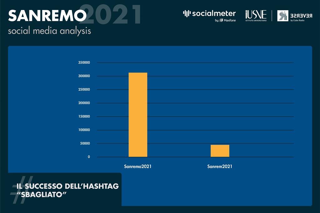 All'inizio della seconda serata è andato in trend topic un hashtag errato: #Sanrem2021. La sua presenza è stata importante, ma l'hashtag ufficiale, #Sanremo2021, è tornato a dominare la scena. - Radio Reverse