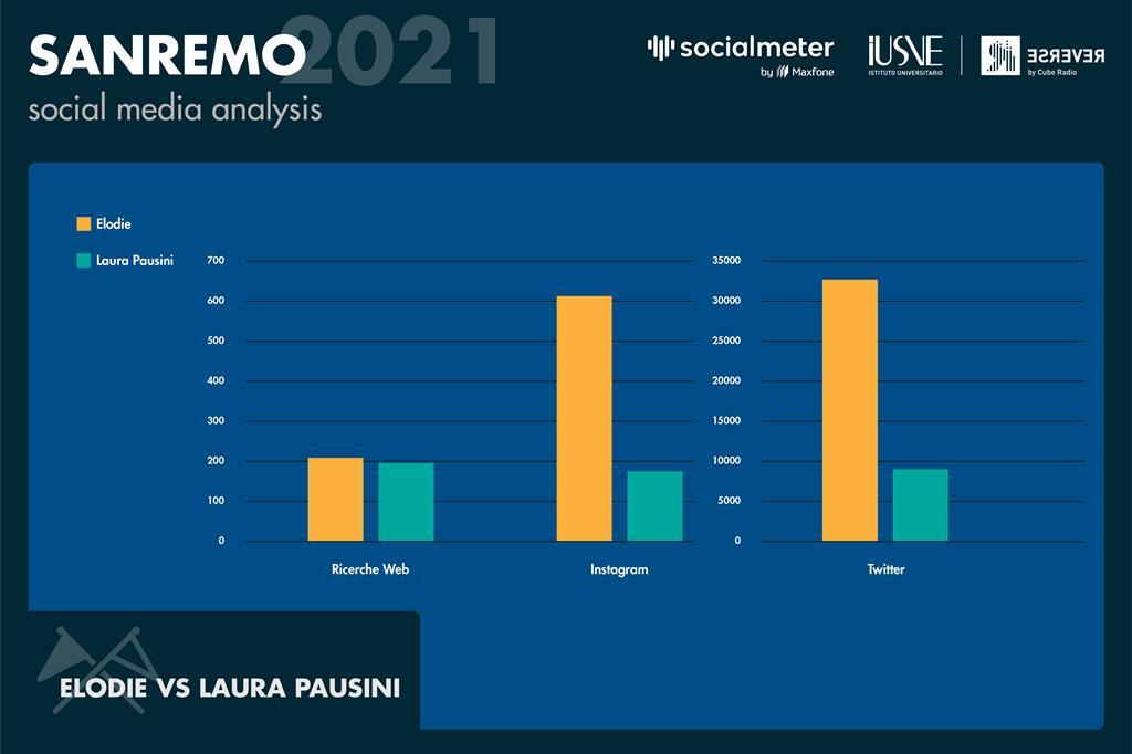 L'istogramma in figura evidenzia come Elodie (colore arancio) abbia stimolato maggiormente gli utenti sui social Instagram e Twitter rispetto a Laura Pausini (colore azzurro). Rispetto alle ricerche web le due cantanti si sono assestate su valori molto vicini. - Radio Reverse