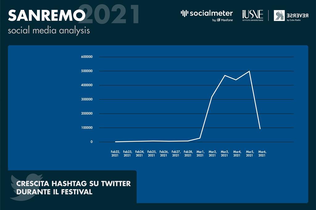Abbiamo analizzato l'andamento dell'hashtag ufficiale #sanremo2021 ed è comprensibile come durante la settimana del festival ci sia un'impennata che sarà destinata a calare vertiginosamente nel periodo successivi. - Radio Reverse