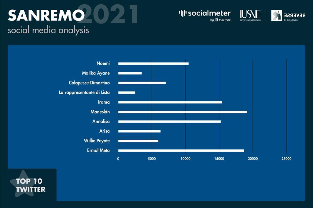 Il grafico mostra per ogni cantante dell'attuale top10 la somma fra gli articoli sul web, i contenuti di testo su Instagram e su twitter, in cui sono stati nominati o taggati. - Radio Reverse