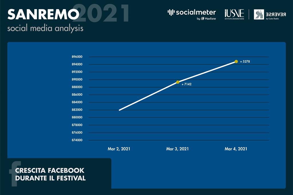Sulla crescita dei profili ufficiali del Festival di Sanremo 2021, come per Instagram, sulla pagina Facebook emerge una crescita costante dei mi piace che è destinata a durare almeno per tutto il festival. - Radio Reverse