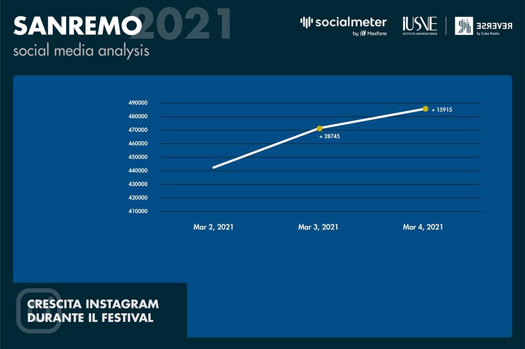Dopo tre serate si iniziano a vedere i dati della crescita dei profili ufficiali del Festival di Sanremo. Nel grafico riportato emerge una crescita costante dei follower su Instagram. - Radio Reverse