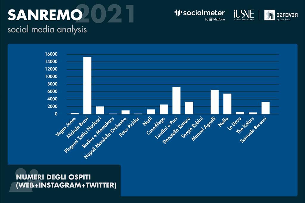 Il grafico evidenzia i numeri di quanto degli artisti, che hanno duettato con i partecipanti di Sanremo nella serata delle cover, sono stati taggati, nominati sui social o ricercati sul web. - Radio Reverse