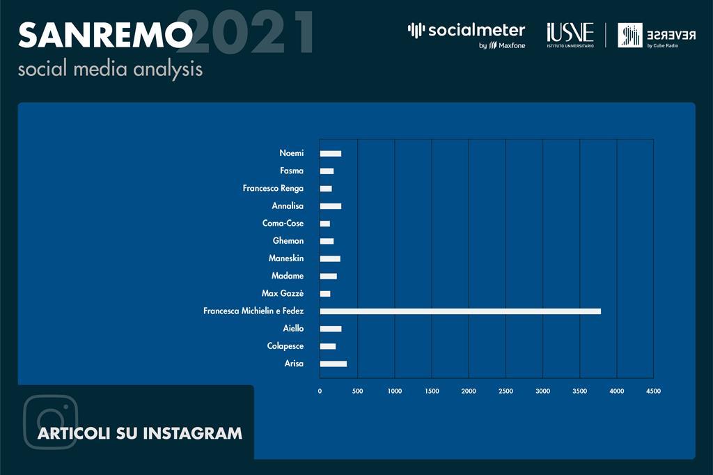 Il grafico mostra una panoramica di quante volte ogni singolo artista o gruppo è stato taggato o anche solo nominato nel test dei post sulla piattaforma Instagram - Radio Reverse