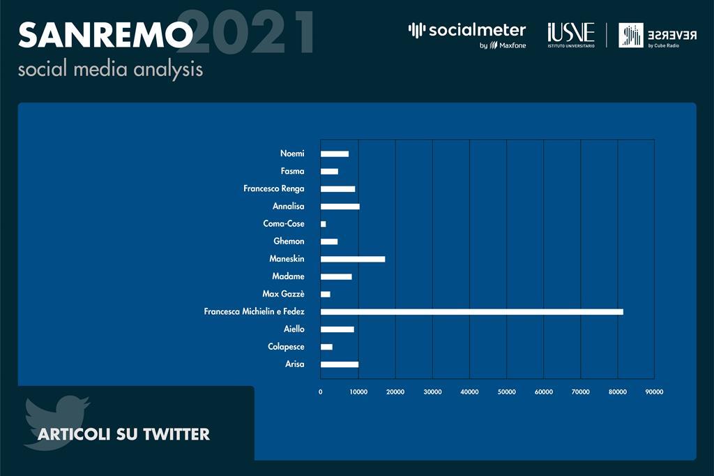 Il grafico mostra quanti tweet sono stati pubblicati nominando, taggando e parlando di ogni artista in gara durante la prima serata - Radio Reverse
