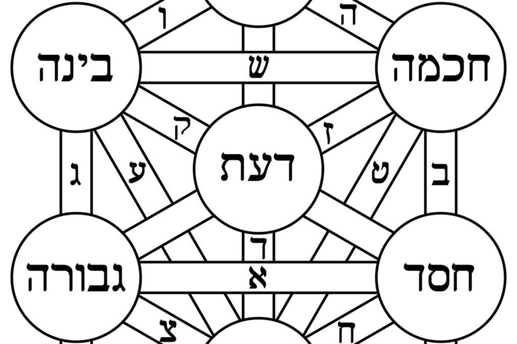L'Albero della vita, rappresentazione simbolica nella qabbalà